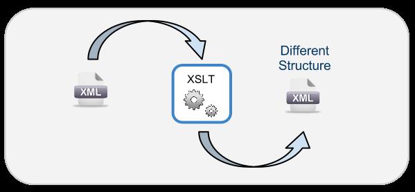 XSLT 1.0 Basic Transformation Example – Marco Tello